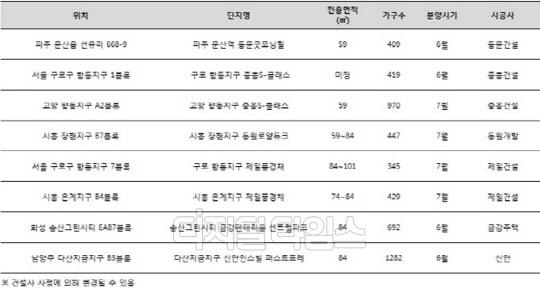 중흥·동문·금강주택 등 중견사, 6∼7월 수도권 5000가구 분양